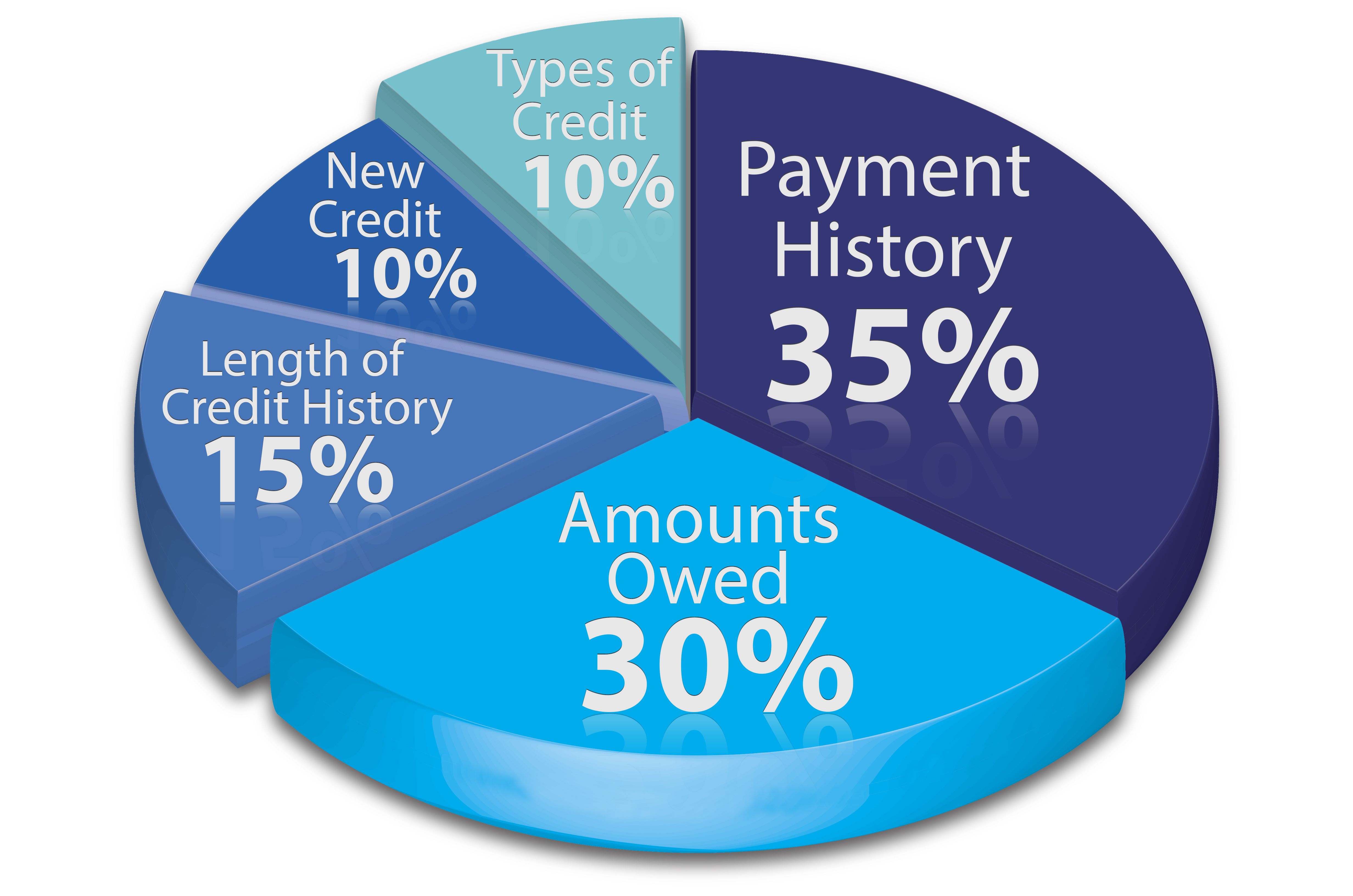 Factors that influence your credit score